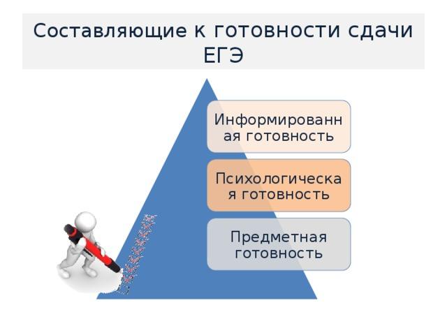 Составляющие к готовности сдачи ЕГЭ Информированная готовность Психологическая готовность Предметная готовность