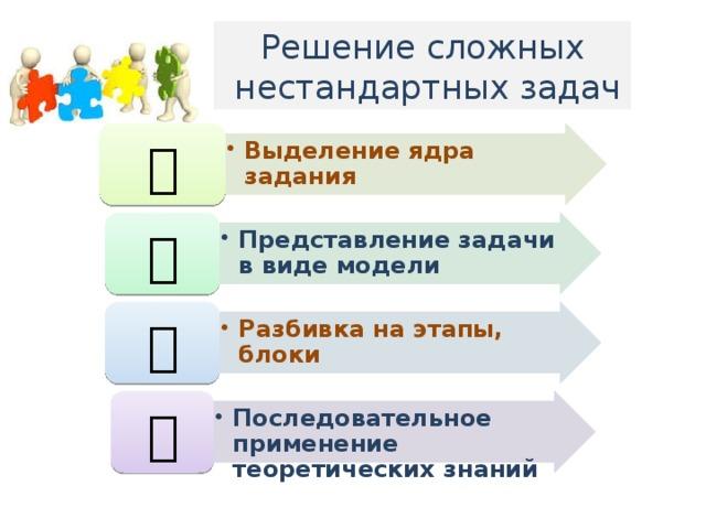Решение сложных  нестандартных задач Выделение ядра задания Выделение ядра задания  Представление задачи в виде модели Представление задачи в виде модели  Разбивка на этапы, блоки Разбивка на этапы, блоки  Последовательное применение теоретических знаний Последовательное применение теоретических знаний 