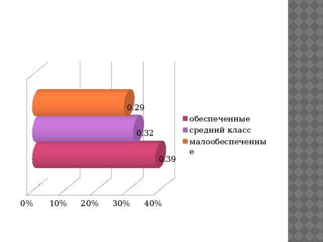 Использование нецензурной брани в зависимости от уровня обеспеченности  2009 год