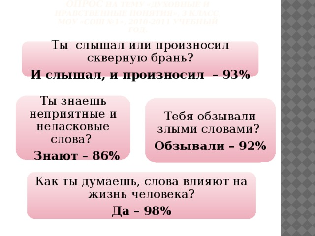 опрос на тему «Духовные и нравственные понятия», 3 класс, МОУ «СОШ №1», 2010-2011 учебный год.   Ты слышал или произносил скверную брань? И слышал, и произносил – 93% Ты знаешь неприятные и неласковые слова?  Знают – 86% Тебя обзывали злыми словами? Обзывали – 92% Как ты думаешь, слова влияют на жизнь человека? Да – 98%