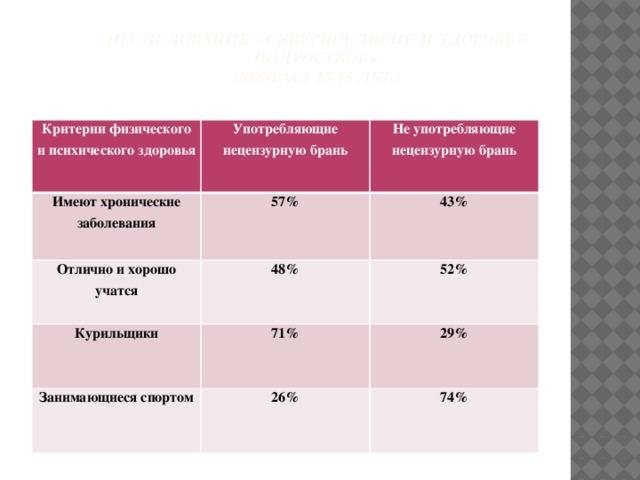 Исследование «Сквернословие и здоровье подростков»  (Возраст 13-15 лет.)   Критерии физического и психического здоровья Употребляющие нецензурную брань Имеют хронические заболевания Не употребляющие нецензурную брань 57% Отлично и хорошо учатся 48% 43% Курильщики 52% 71% Занимающиеся спортом 26% 29% 74%