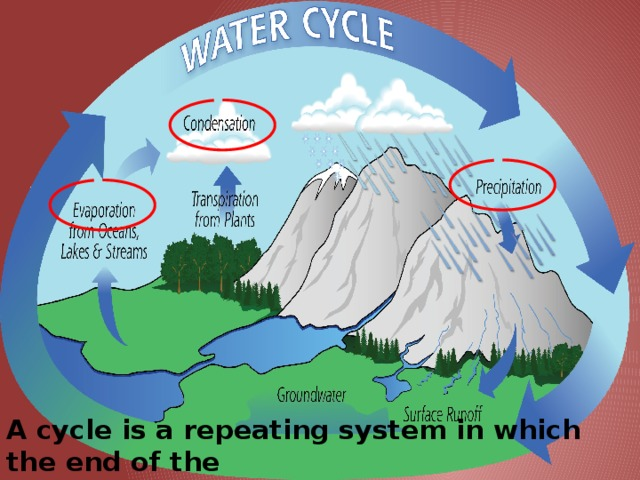 A cycle is a repeating system in which the end of the  system becomes the beginning when the cycle repeats.