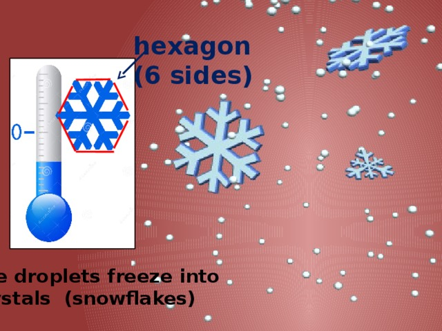 hexagon (6 sides) The droplets freeze into  crystals (snowflakes)
