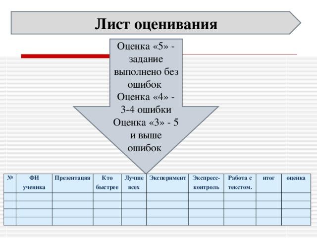 Лист оценивания Оценка «5» - задание выполнено без ошибок Оценка «4» - 3-4 ошибки Оценка «3» - 5 и выше ошибок №  ФИ ученика  Презентация     Кто быстрее   Лучше всех       Эксперимент  Экспресс-контроль       Работа с текстом.     итог      оценка