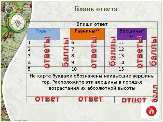 Ответы За каждый верный вариант ответа проставьте 1 балл 1. Каспийское море-озеро 2. Байкал 3. Балхаш 4. Онежское 5. Аральское море-озеро Оценка: 1-2 балла - «2» 3 балла - «3» 4-5 баллов - «4» 6 баллов - «5»
