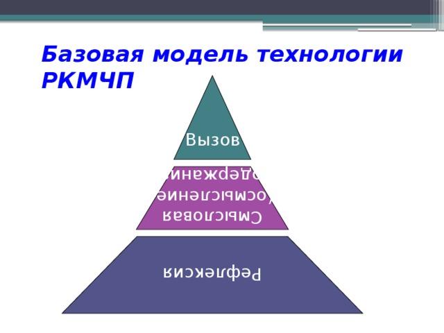 Смысловая (осмысление Рефлексия содержания) Базовая модель технологии РКМЧП Вызов