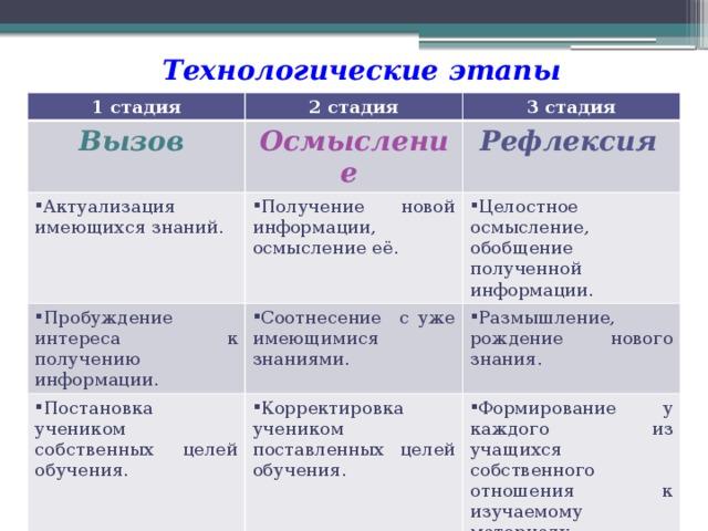 Технологические этапы 1 стадия 2 стадия Вызов 3 стадия Осмысление Актуализация имеющихся знаний. Пробуждение интереса к получению информации. Получение новой информации, осмысление её. Рефлексия