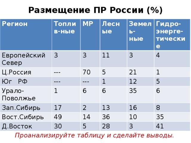 Размещение ПР России (%) Регион Европейский Север Топлив-ные МР 3 Ц.Россия Лесные Юг РФ 3 --- Земель- 11 --- 70 Урало-Поволжье --- 5 ные Гидро-энерге-тические 3 Зап.Сибирь 1 21 1 4 6 Вост.Сибирь 17 12 1 6 Д.Восток 49 2 5 13 14 35 30 16 6 36 5 8 10 28 35 3 41 Проанализируйте таблицу и сделайте выводы.