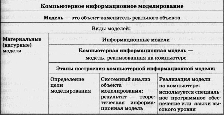 Практическая работа по теме компьютерное моделирование тема исследования биологические модели модели становления социальной работы в россии