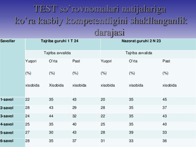TEST so'rovnomalari natijalariga ko'ra kasbiy kompetentligini shakllanganlik darajasi Savollar Tajriba guruhi 1 T 24 Tajriba avvalida Yuqori (%) xisobida 1-savol Nazorat guruhi 2 N 23 22 O'rta (%) Xisobida 2-savol Past (%) xisobida 28 3-savol Tajriba avvalida 35 4-savol 43 24 43 Yuqori (%) xisobida O'rta (%) xisobida 29 25 20 5-savol 44 6-savol 35 27 35 32 Past (%) xisobida 28 28 35 40 30 45 22 25 35 43 37 35 35 37 43 28 40 39 31 33 33 36