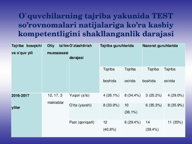 O`quvchilarning tajriba yakunida TEST so'rovnomalari natijalariga ko'ra kasbiy kompetentligini shakllanganlik darajasi Tajriba bosqichi va o'quv yili Oliy ta'lim muassasasi 2016-2017 yillar O'zlashtirish darajasi Tajriba guruhlarida 12, 17, 3 maktablar  Tajriba boshida Yuqori (a'lo) 4 (26.1%) Nazorat guruhlarida Tajriba oxirida O'rta (yaxshi) 8 (33.0%) Past (qoniqarli) 8 (34.4%) Tajriba boshida 3 (25.2%) 12 (40.8%) Tajriba oxirida 10 (36.1%) 6 (35.3%) 4 (29.0%) 6 (29.4%) 14 (39.4%) 8 (35.9%) 11 (35%)