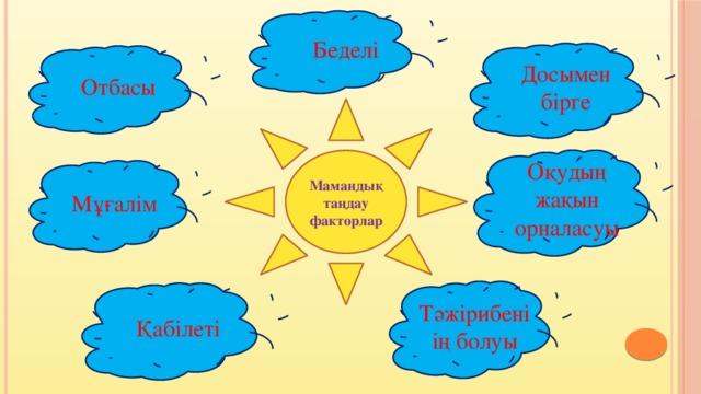 Беделі Досымен бірге Отбасы Мамандық таңдау факторлар Оқудың жақын орналасуы Мұғалім Тәжірибеніің болуы Қабілеті
