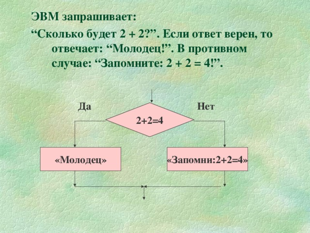 """ЭВМ запрашивает: """" Сколько будет 2 + 2?"""". Если ответ верен, то отвечает: """"Молодец!"""". В противном случае: """"Запомните: 2 + 2 = 4!"""".  Да Нет 2+2=4 «Молодец» «Запомни:2+2=4»"""