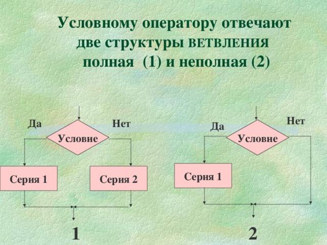 Условному оператору отвечают две структуры ВЕТВЛЕНИЯ  полная (1) и неполная (2) Нет Нет Да Да Условие Условие Серия 1 Серия 2 Серия 1 2 1