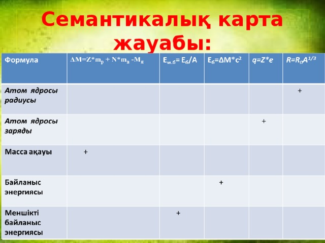 Семантикалық карта жауабы: