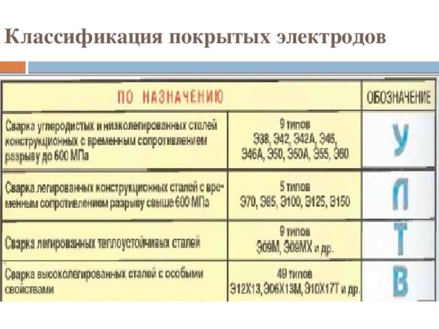 Классификация покрытых электродов