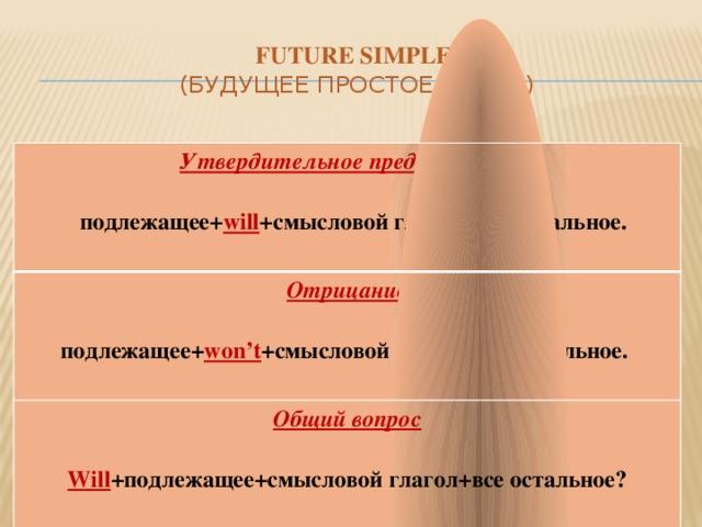 Future simple  (Будущее простое время) Утвердительное предложение  Отрицание  подлежащее+ will +смысловой глагол+все остальное.  Общий вопроc   подлежащее+ won't +смысловой глагол+все остальное.  Will +подлежащее+смысловой глагол+все остальное?