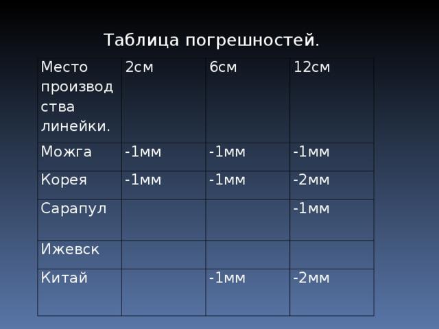Таблица погрешностей. Место производства линейки. Можга 2см 6см -1мм Корея Сарапул 12см -1мм -1мм Ижевск -1мм -1мм -2мм Китай -1мм -1мм -2мм