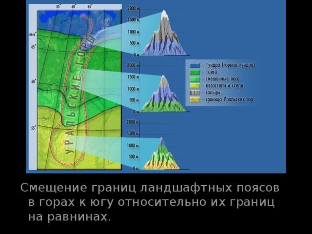 Смещение границ ландшафтных поясов в горах к югу относительно их границ на равнинах.