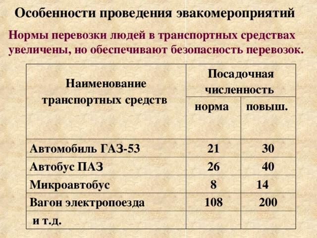 Особенности проведения эвакомероприятий Нормы перевозки людей в транспортных средствах увеличены, но обеспечивают безопасность перевозок.  Наименование транспортных средств Посадочная численность норма Автомобиль ГАЗ-53 21 Автобус ПАЗ повыш. 30 26 Микроавтобус 8 40 Вагон электропоезда 14 108  и т.д. 200