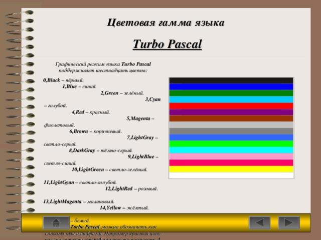 Цветовая гамма языка Turbo Pascal Графический режим языка Turbo Pascal поддерживает шестнадцать цветов : 0,Black – чёрный. 1 ,Blue – синий. 2,Green – зелёный. 3,Cyan – голубой. 4,Red – красный. 5,Magenta  – фиолетовый. 6,Brown – коричневый. 7,LightGray – светло-серый. 8,DarkGray – тёмно-серый. 9,LightBlue – светло-синий. 10,LightGreen  – светло-зелёный. 11,LightGyan – светло-голубой. 12,LightRed  – розовый. 13,LightMagenta – малиновый. 14,Yellow – жёлтый. 15,White  – белый.   Цвета в Turbo Pascal можно обозначать как словами так и цифрами. Например красный цвет можно записать как red или просто поставить 4 .