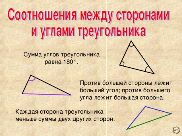 Сумма углов треугольника равна 180 ° . Против большей стороны лежит больший угол; против большего угла лежит большая сторона. Каждая сторона треугольника меньше суммы двух других сторон. д+