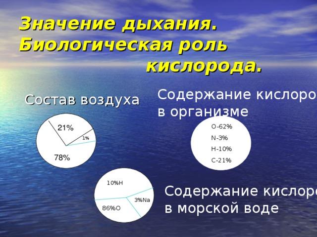 Значение дыхания. Биологическая роль       кислорода. Содержание кислорода в организме Состав воздуха 68% O-62% N-3% H-10% C-21% 21% 1% 78% 10% H Содержание кислорода в морской воде 3 % Na 86 % O