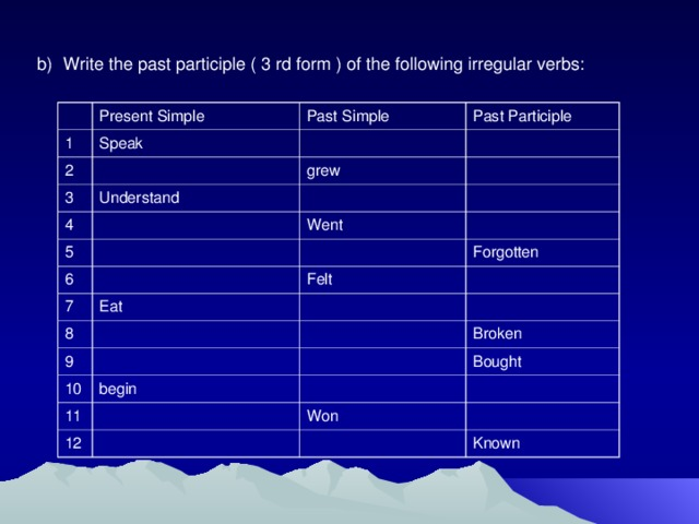 Write the past participle ( 3 rd form ) of the following irregular verbs:
