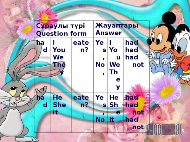 С ұ раулы т ү рі Question form had I You We They had Жауаптары Answer eaten? He She It Yes, No, eaten? I You We They Yes, No had had had not He She It had had not had not