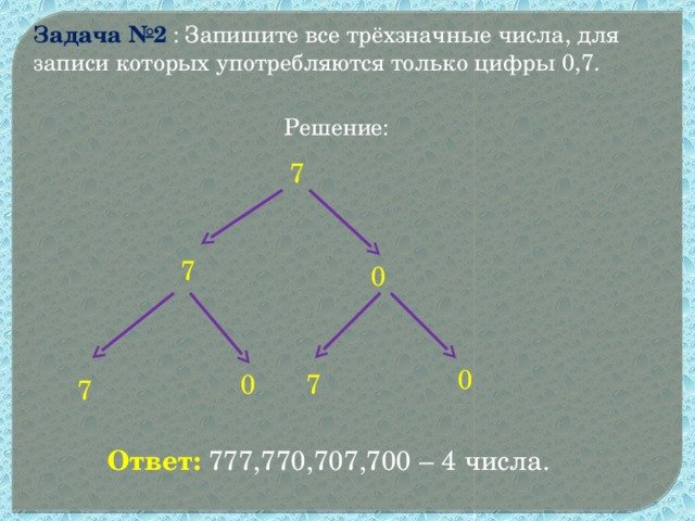 Задача №2  : Запишите все трёхзначные числа, для записи которых употребляются только цифры 0,7. Решение: 7 7 0 0 7 0 7 Ответ: 777,770,707,700 – 4 числа.