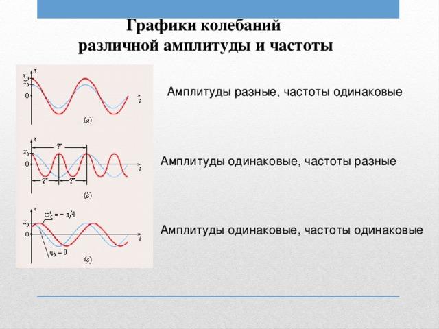Графики колебаний различной амплитуды и частоты  Амплитуды разные, частоты одинаковые Амплитуды одинаковые, частоты разные Амплитуды одинаковые, частоты одинаковые