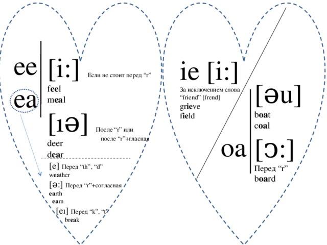 """ee ea [i:] Если не стоит перед """"r"""" f ee l m ea l [ıə] После """"r"""" или deer d ea r ie [i:] За исключением слова """" friend"""" [frend] gr ie ve f ie ld [əu] b oa t c oa l [ͻ:] Перед """"r"""" b oa rd  oa после """"r""""+гласная [e] Перед """"th"""", """"d"""" w ea ther [ə:] Перед """"r""""+согласная ea rth  ea rn  [eı] Перед """"k"""", """"t""""  br ea k"""