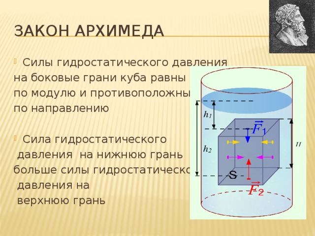 Закон Архимеда Силы гидростатического давления на боковые грани куба равны по модулю и противоположны по направлению Сила гидростатического  давления на нижнюю грань больше силы гидростатического  давления на  верхнюю грань