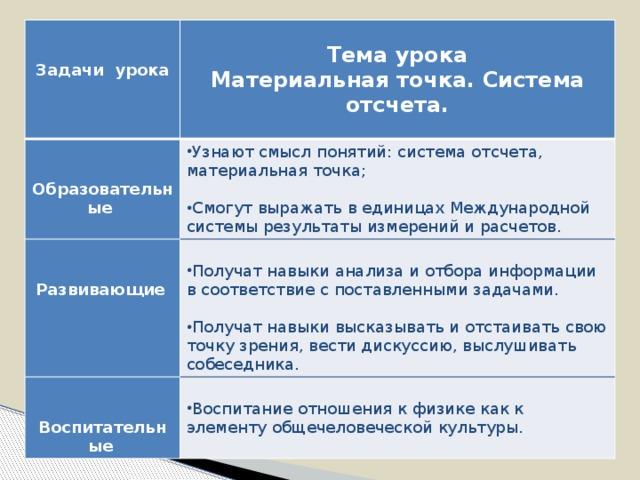 Тема урока  Узнают смысл понятий: система отсчета, материальная точка; Задачи урока   Образовательные Материальная точка. Система отсчета.  Получат навыки анализа и отбора информации в соответствие с поставленными задачами. Смогут выражать в единицах Международной системы результаты измерений и расчетов. Развивающие   Воспитание отношения к физике как к элементу общечеловеческой культуры. Воспитательные