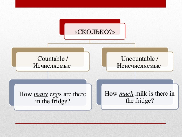«СКОЛЬКО?» Countable / Исчисляемые Uncountable / Неисчисляемые How many eggs are there in the fridge? How much milk is there in the fridge?