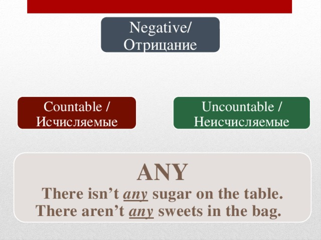 Negative/ Отрицание Uncountable / Неисчисляемые Countable / Исчисляемые ANY There isn't any sugar on the table. There aren't any sweets in the bag.