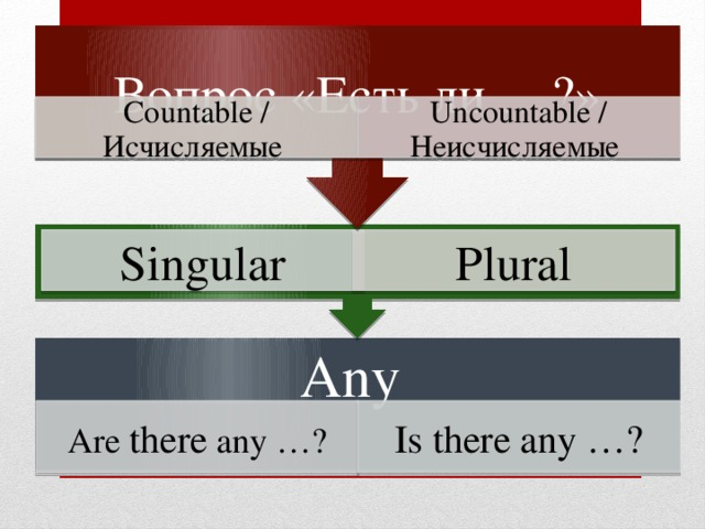 Вопрос «Есть ли …?» Countable / Исчисляемые Uncountable / Неисчисляемые Singular Plural Any Is there any …? Are there any …?