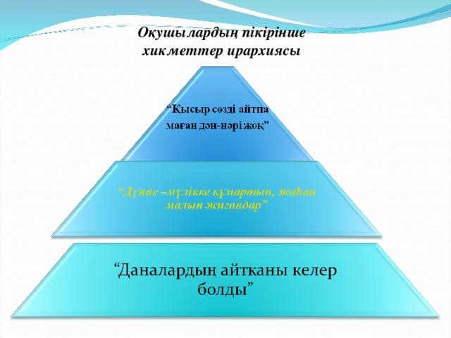 Оқушылардың пікірінше хикметтер ирархиясы