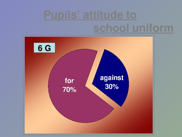 Pupils' attitude to    school uniform 6 G