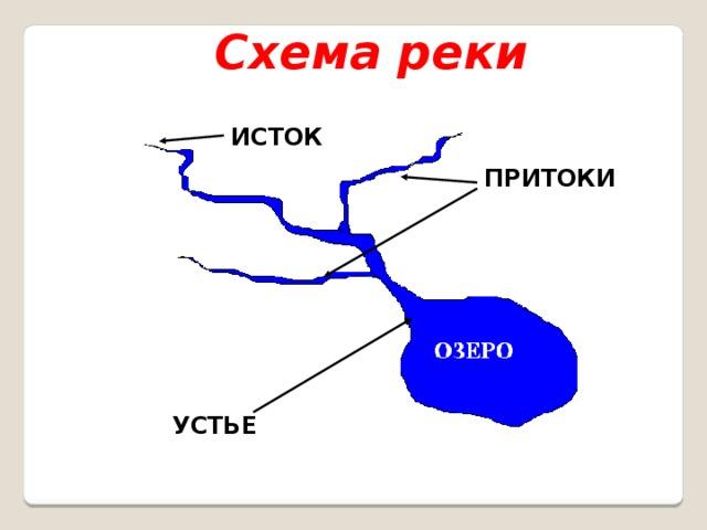 Схема реки ИСТОК ПРИТОКИ УСТЬЕ
