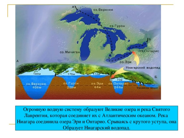 Огромную водную систему образуют Великие озера и река Святого Лаврентия, которая соединяет их с Атлантическим океаном. Река Ниагара соединила озера Эри и Онтарио. Срываясь с крутого уступа, она Образует Ниагарский водопад.
