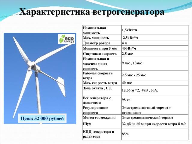 Характеристика ветрогенератора Номинальная мощность 1,5кВт*ч Max. мощность  2.5кВт*ч Диаметр ротора 4 м Мошность при 5 м/с 400Вт*ч Стартовая скорость 2,5 м/с Номинальная и максимальная скорость 9 м/с , 13м/с Рабочая скорость ветра 2.5 м/с - 25 м/с Max. скорость ветра 40 м/с Зона охвата , U , I .  12,56 м ^2 ,  48В , 50А. Вес генератора с лопастями 98 кг Регулирование скорости Электромагнитный тормоз + отклонения Метод торможения Электродинамический тормоз Шум КПД генератора и редуктора 32 дб на 60 м при скорости ветра 8 м/с 85% Цена: 52 000 рублей