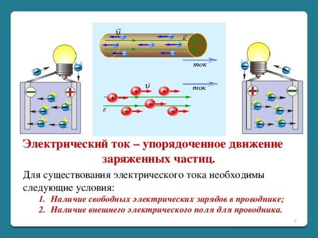 Электрический ток – упорядоченное движение заряженных частиц. Для существования электрического тока необходимы следующие условия: Наличие свободных электрических зарядов в проводнике; Наличие внешнего электрического поля для проводника. Наличие свободных электрических зарядов в проводнике; Наличие внешнего электрического поля для проводника.
