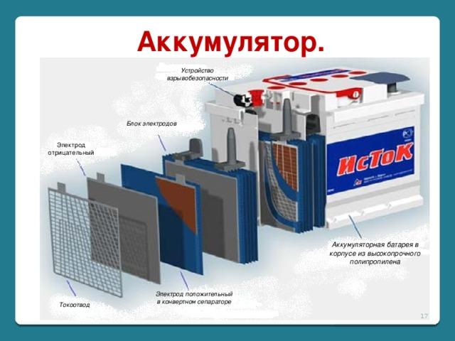 Аккумулятор. Устройство взрывобезопасности Блок электродов Электрод отрицательный Аккумуляторная батарея в корпусе из высокопрочного полипропилена Электрод положительный в конвертном сепараторе Токоотвод
