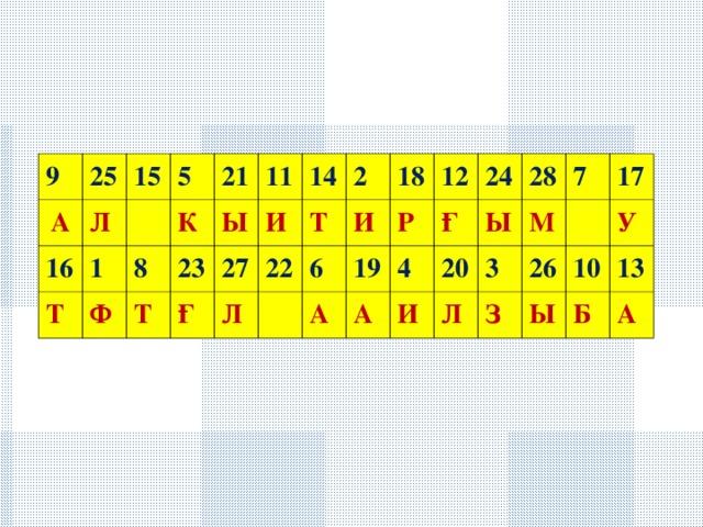 9 А 25 Л 16 15 1 Т 5 К Ф 8 21 11 Т Ы 23 Ғ И 14 27 Л 2 22 Т И 18 6 А 19 12 Р Ғ А 4 24 И 20 Ы 28 Л М 3 7 З 17 26 У Ы 10 13 Б А