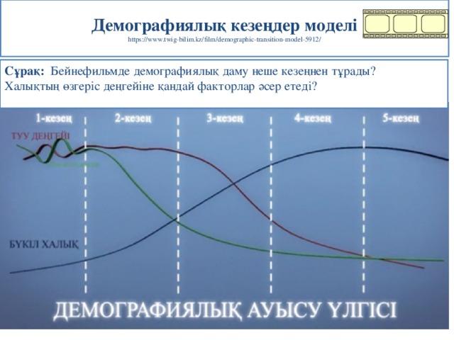 Демографиялық кезеңдер моделі  https://www.twig-bilim.kz/film/demographic-transition-model-5912/ Сұрақ: Бейнефильмде демографиялық даму неше кезеңнен тұрады? Халықтың өзгеріс деңгейіне қандай факторлар әсер етеді?