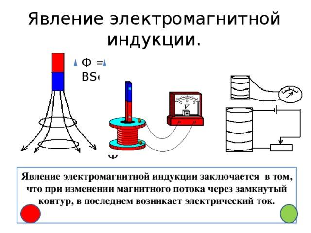 Явление электромагнитной индукции. Ф = ВSсоsα Ф Явление электромагнитной индукции заключается в том, что при изменении магнитного потока через замкнутый контур, в последнем возникает электрический ток.