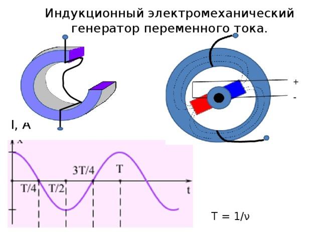 Индукционный электромеханический генератор переменного тока. I, А T = 1/ν