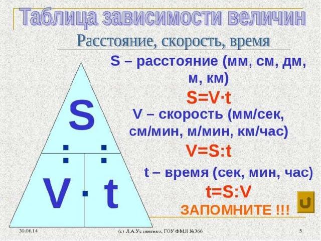 Решение задачи на движение 4 класс конспект решение задачи движение вниз и вверх