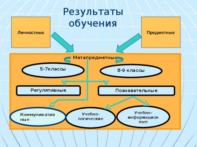 Результаты обучения Метапредметные 5-7классы 8-9 классы Регулятивные Познавательные Учебно-информационные Учебно-логические Коммуникативные